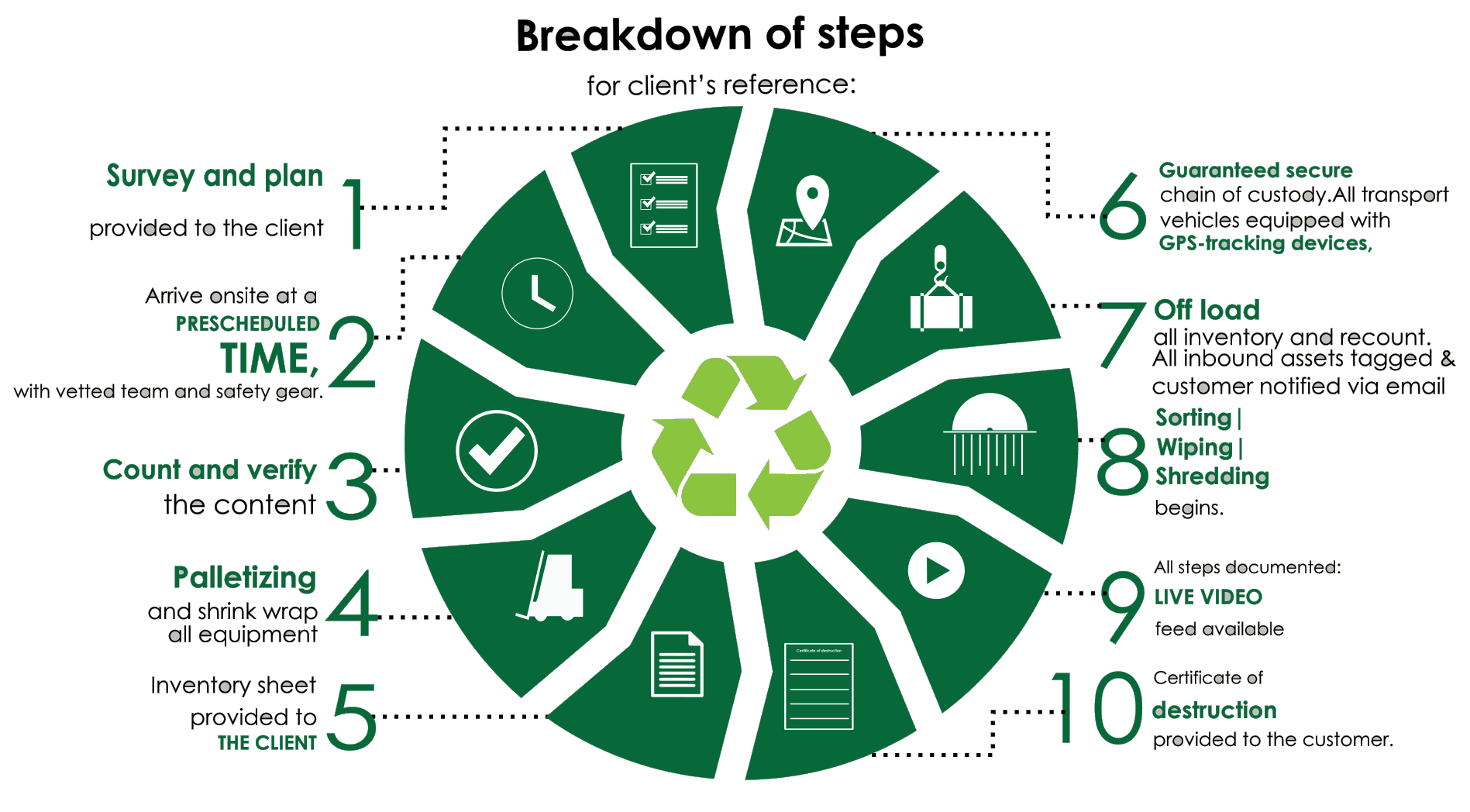 IT Recycling Process